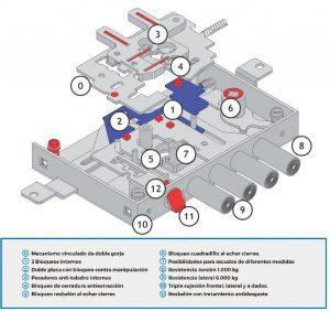 Cerradura-cambio-de-gorjas-máxima-seguridad-Euroiberia